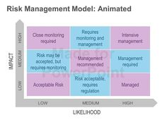 This animated PowerPoint slide, depicting the risk management framework is an essential tool to evaluate the risks that your business faces. It helps you decide which risks are acceptable and which aren't. You can clearly evaluate the high probability of risks and the impact of the consequences of taking such risks. #RiskManagementFramework #PowerPointSlide