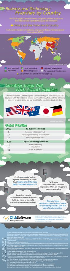 Global Cloud Computing Policies    This cloud policies infographic, released by ClickSoftware, mainly presents the big picture on global cloud regulations, showing which regions with better regulations and which aren't doing so well with regard to privacy and data protection regulations