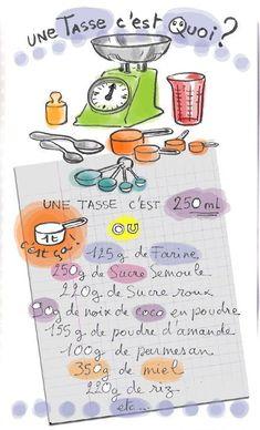 Équivalences d'une tasse en cuisine