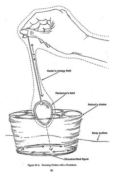 Pendulum chakra diagnosis