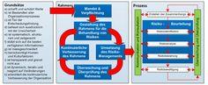 Das Zusammenspiel zwischen Qualitäts- und Risikomanagement | QZ-online.de