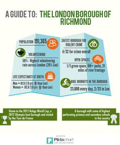 A guide to: The London Borough of Richmond Upon Thames. #Stats #Figures #Info #Data