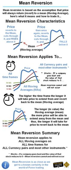 #ForexUseful - Mean reversion is based on the assumption that price will always return (revert) to a mean (Moving Average), here's what it means and how to trade it…