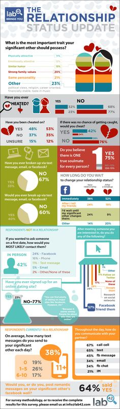 An infographic all about the infamous Facebook relationship status