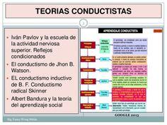 ... TEORIAS CONDUCTUALES DE LA PERSONALIDAD. http://es.slideshare.net/JEMWONG/4-sem-4-a-ppt-de-clase-las-teorias-conductuales-por-fanny-jem-wong