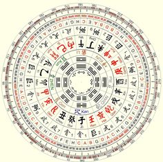 the Feng Shui Compass