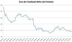 #Facebook Kurse seit Emission    http://linkedinsiders.wordpress.com/2012/10/22/die-wahrung-des-web-2-0-ist-aufmerksamkeit-von-facebook-und-atsch-rank/