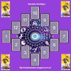 Cartas do Destino: Leitura pela Mandala Astrológica com o Louco