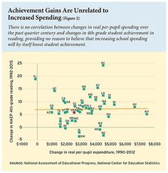 Achievement gains are unrelated to increased per-pupil spending. #education #students #teachers #school #achievement #achievementgap #edpolicy #edreform #ColemanEN