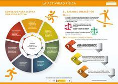Resultado de imagen de actividad física y salud infografía Chart, Map, Physical Activities, Deporte, Tips, Location Map, Peta, Maps