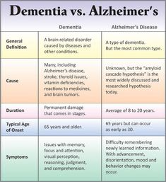 The Layman's Guide To Alzheimer's Disease – Elderly Care Tips Early Dementia, Stages Of Dementia, Dementia Symptoms, Dementia Care, Alzheimer's And Dementia, Dementia Signs, Dementia Quotes, Alzheimer Care, Low Carb Diets