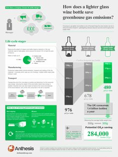 infographic on reducing glass in a wine bottle