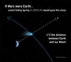 closestapproach, EL COMETA SIDING SPRING, A PUNTO DE ACERCARSE A MARTE  OCTUBRE 9, 2014JOSE MARIA (GAME)1 COMENTARIO  Fue hace 20 años, el pasado julio, cuando las imágenes de Júpiter siendo golpeado por un cometa captaron la atención del mundo. El cometa Shoemaker-Levy 9 había volado demasiado cerca de Júpiter. Fue capturado por la gravedad del planeta gigante y se rompió en muchos trozos. Uno por uno los fragmentos del cometa impactaron en Júpiter, dejando manchas en su atmósfera, cada…