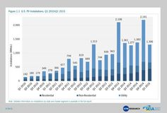 Fueled by Growth in the Residential Segment, U.S. Installs 1.3 GW of PV in Q1 2015 | SEIA
