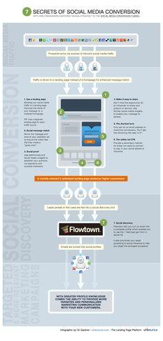7 Secrets of Social Media Conversion  http://unbounce.com/photos/7-secrets-of-social-media-conversion-infographic.png