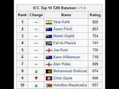 ICC Top 10 T20 Batsmen 2016 || Top 10 ODI Batsmen || Top 10 Test Batsmen...