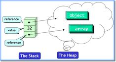 Difference between Stack and heap memory in Java - interview question