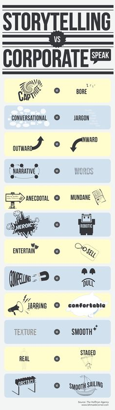 Storytelling versus corporate speak infographic by The Hoffman Agency via Companies for Good