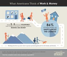 3 | What's The Current State Of The American Dream? (Infographic) | Fast Company | business + innovation