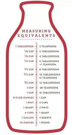 Measurement Equivalants