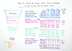 How to Build the Right Traffic Metrics Dashboard for 2016 - Whiteboard Friday - http://1800ecompromo.com/how-to-build-the-right-traffic-metrics-dashboard-for-2016-whiteboard-friday/