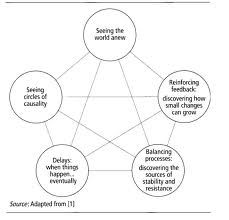 Systems Thinking - Components