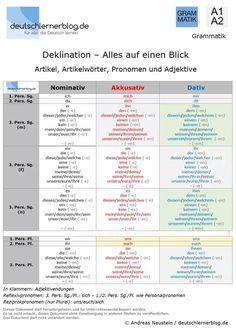 Deklination der Substantive | deutsch | Pinterest | German, German ...