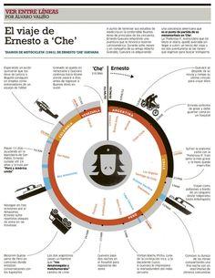 El viaje de Ernersto a 'Che'
