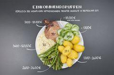 Im Rahmen der Laufenden Wirtschaftsrechnungen (LWR) werden in Deutschland private Haushalte jährlich zu ihren Einkommensverhältnissen befragt. Haushalte mit einem monatlichen Haushaltsnettoeinkommen über 18.000 Euro im Monat werden nicht in die Befragung miteinbezogen.
