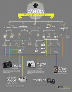 What type of camera should you get. #infographic