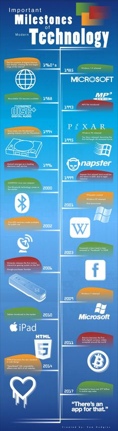 Important Milestones of Modern Technology #infographic #Technology