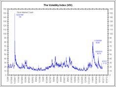 Long term VIX index