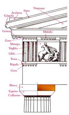 Orden dórico. Aparece en Grecia en la región del Peloponeso y se difundió por toda la peninsula y por las colonias occidentales de la Magna Grecia. Es el orden más antiguo plenamente definido a comienzos del siglo VI a.C.