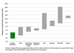 Yes, saving energy is cheaper than making energy. | ACEEE Green Building, Energy Efficiency, Save Energy, Conservation, Bar Chart, Study, Learning, Buildings, Tecnologia