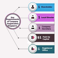 We provide advice and assistance to the business owners for their #company #registration #Singapore. Following are a few choices open to you to register your business in Singapore.