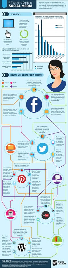 Interesting Social Media Infographics.