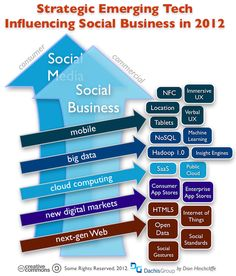 """Source: Dion Hinchcliffe, Emerging Tech Trends That Will Impact Social Business in 2012, http://www.dachisgroup.com/2012/01/emerging-tech-trends-that-will-impact-social-business-in-2012/  """"the number of disruptive shifts in the technology landscape is at a generational high ... social, next-gen mobile, cloud, consumerization, and big data are the essential macro trends that are broadly transforming the way that organizations apply technology to the way they deliver results to their business...."""