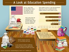 10 Things We Now Know About Education Spending