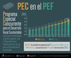 El Presupuesto del Programa Especial Concurrente para el #DesarrolloRural creció por 12o año consecutivo en 2015