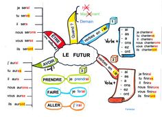 cartes mentales Conjugaison - Here's a List of Education Companies Offering Free Subscriptions to . French Verbs, French Grammar, French Tenses, French Teaching Resources, Teaching French, Spanish Activities, Teaching Spanish, Futuro Simple, Mental Map