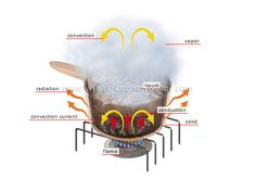 Heat transfer occurs in three ways that are related to molecular movement: conduction, convection and radiation Steam Engine, Esl, Heat Transfer, Learning Activities, Chemistry, Helpful Hints, Projects To Try, Science, Education