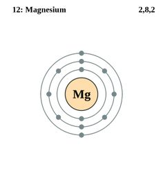 See the Electron Configuration of Atoms of the Elements: Magnesium Atom Electron Shell Diagram