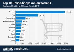 Top 10 der Onlineshops in D   http://anderes-marketing.de/2012/10/09/aktuelle-einblicke-in-den-e-commerce-markt-deutschland/