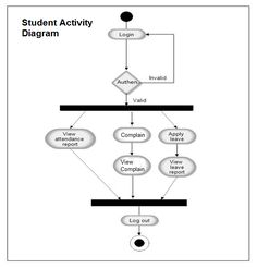42 best project uml diagram images on pinterest management use activity diagram activity diagram for student attendance management system the activity diagram used to describe flow of activity through a series of ccuart Gallery