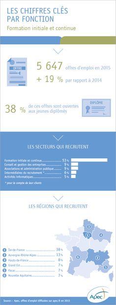 L'emploi cadre dans la fonction formation initiale et continue - Apec.fr - Cadres