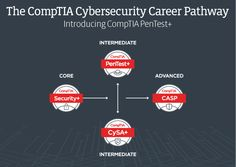 Playing Both Sides of Cybersecurity: Introducing CompTIA PenTest+ Cyber Security Certifications, Both Sides, Play, News