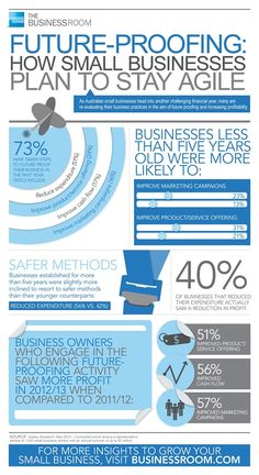 Infographic: Future proofing - How small businesses plan to stay agile