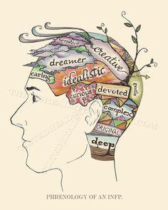 INFP phrénologie mâle MBTI Myers Briggs Jung Jung Intuition introverti psychologie psychiatrie à l'encre d'impression