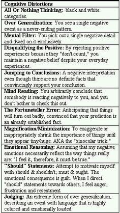 Thinking behaviors