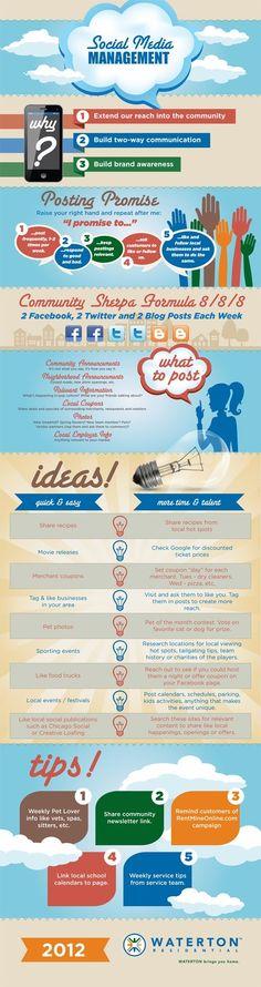 [Infographic] Social media management, hoe ziet dat er nu eigenlijk uit?